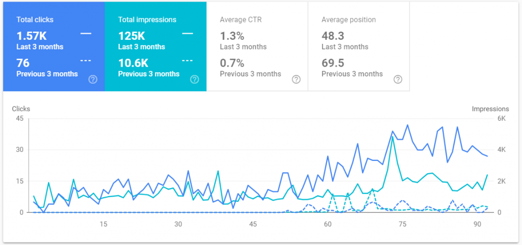 Tulifts Search Console