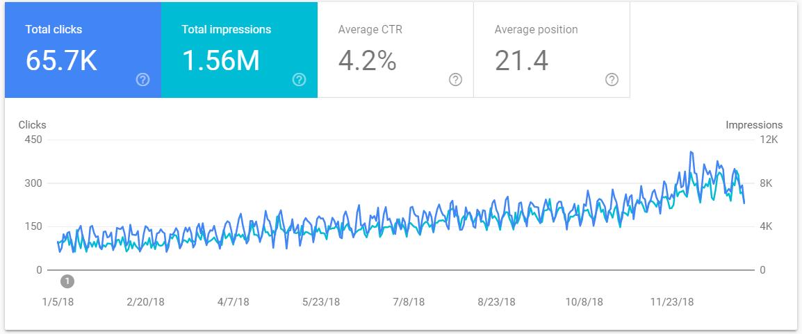 12 months website performance