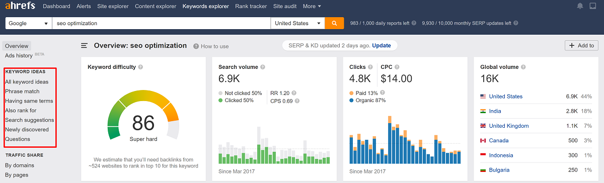 aHrefs Best Keyword Reasearch Tool