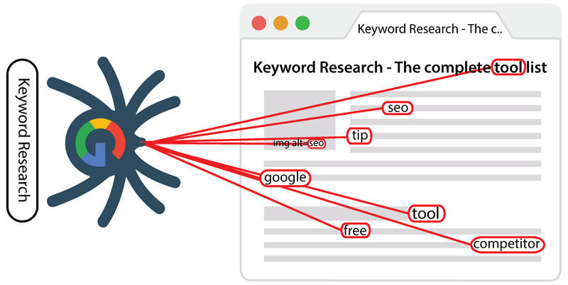 what are lsi keywords