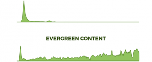 how to write evergreen content